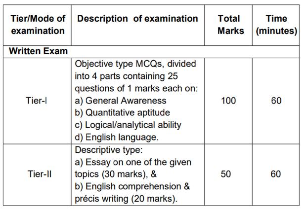 IB ACIO 2017- Exam Pattern, Detailed Syllabus, Expected