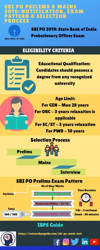 SBI PO Infographic