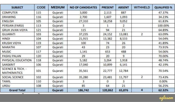 Gujarat TAT Result 2019