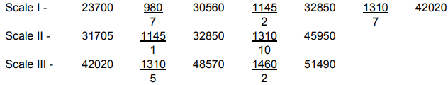 Indian Bank SO Salary 2020