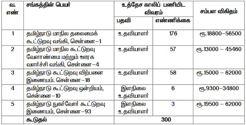 TN Cooperative Bank Vacancy 2020