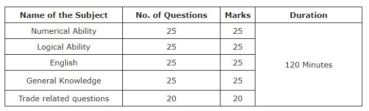 exam pattern 2020