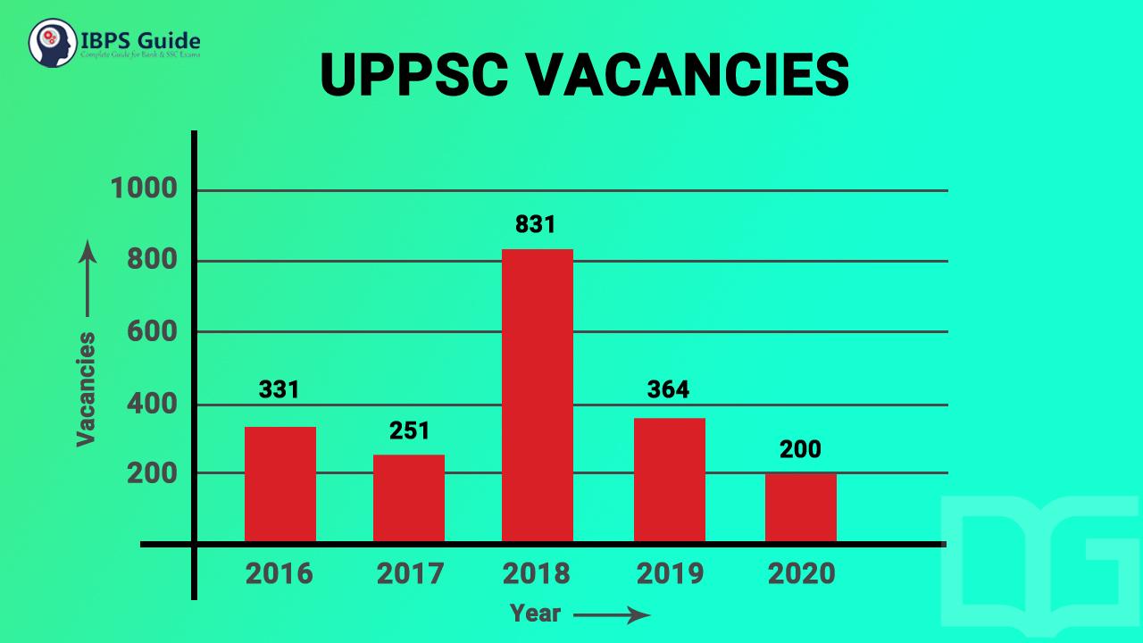 UPPSC vacancy 2020