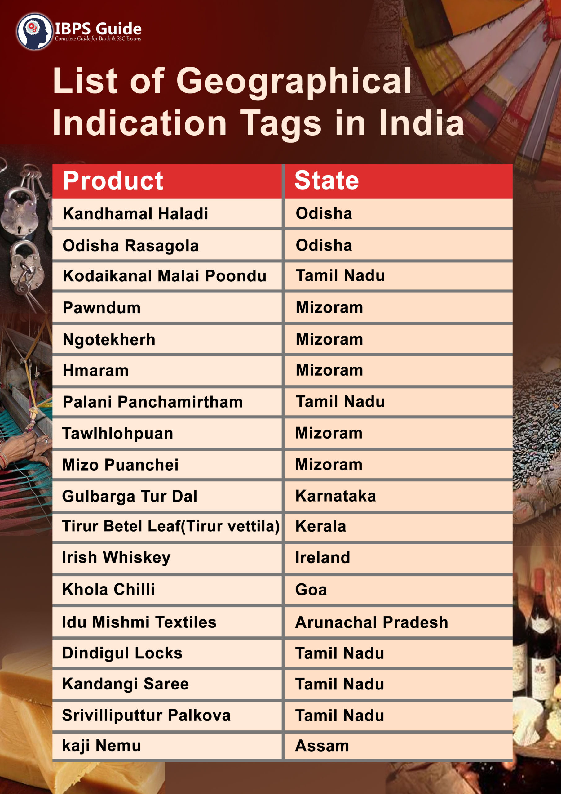 List Of Geographical Indication Tags