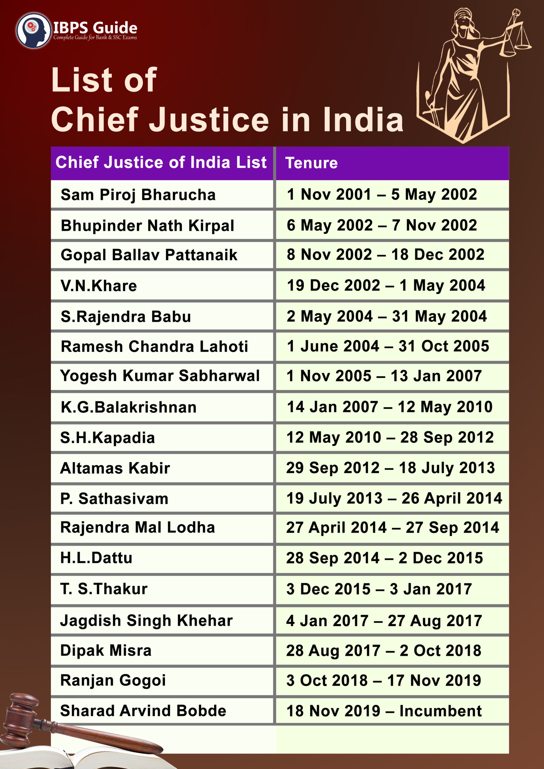 Chief Justice Of India List