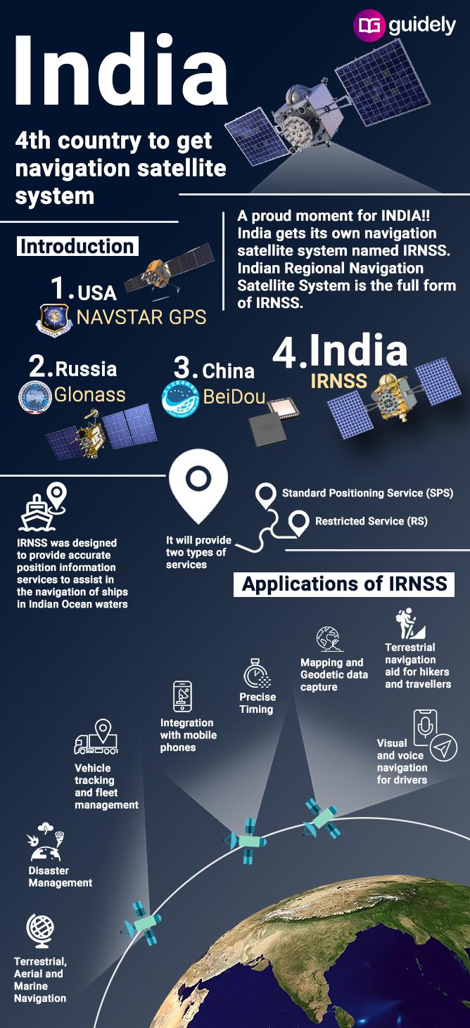 Navigation satellite system Infographics